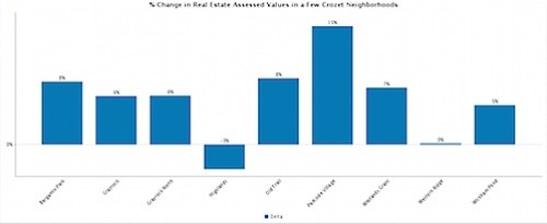 % Change in Real Estate Assessed Values in a Few Crozet Neighborhoods - Zoho-1.jpg