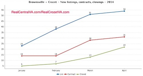When do homes come on the market in Crozet - 2014