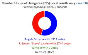 Central Virginia 2015 Election Results | Smart Cville-1