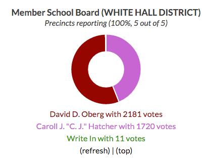Central Virginia 2015 Election Results   Smart Cville