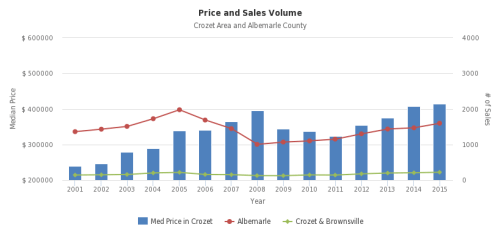 Crozet Homes' Prices and Sales Volume since 2015