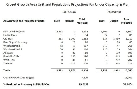 Crozet Build out numbers - from Albemarle County