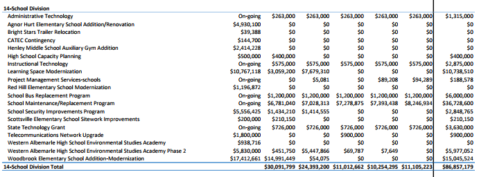 Western has been allocated nearly $7M for the Environmental Service Academy.