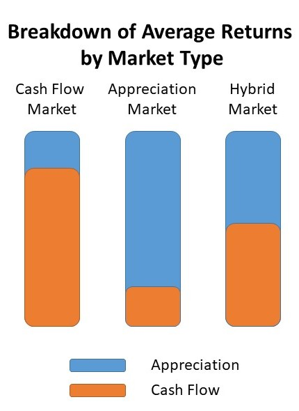 Average Returns by market type