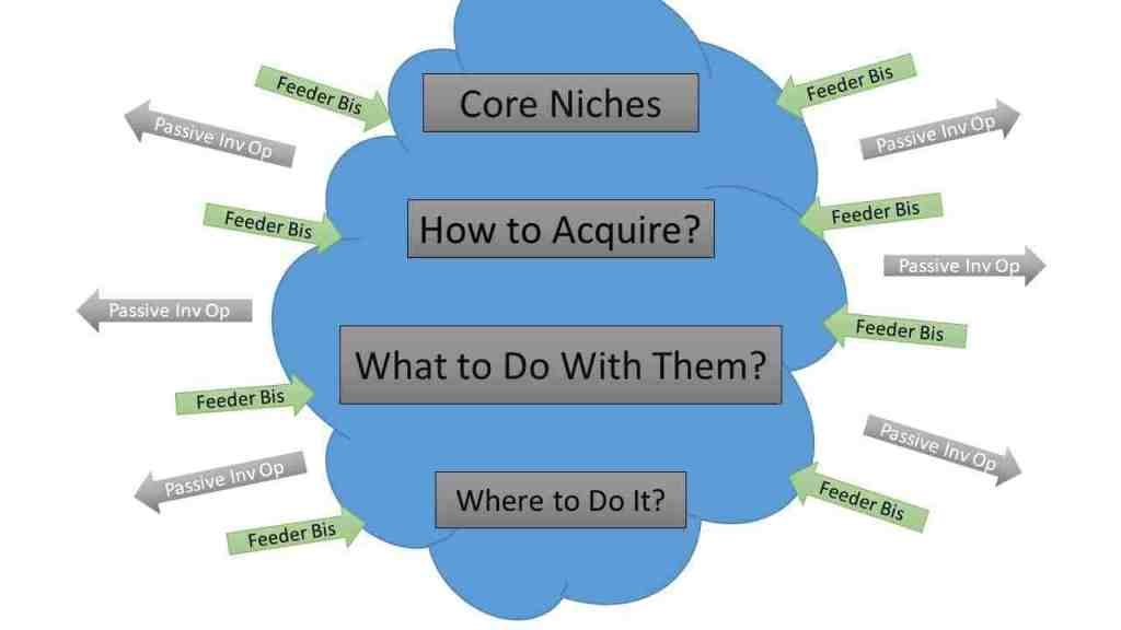 real estate feeder niches