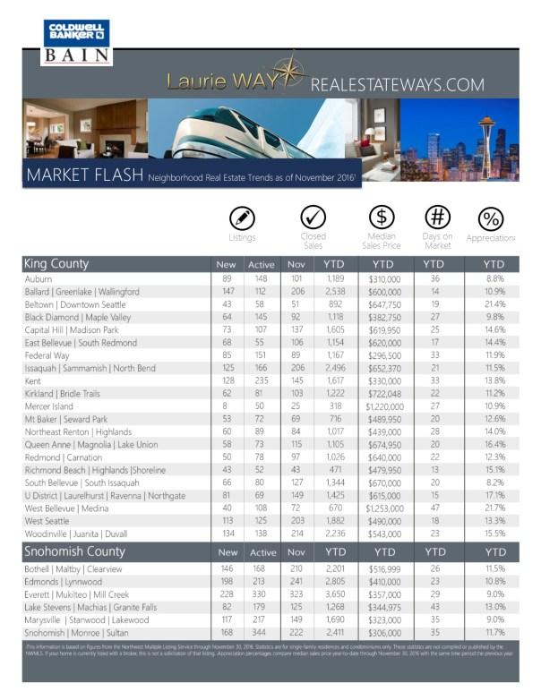 DECEMBER-2016-MarketFLASH_Template-5-791x1024 Neighborhood MarketFlash Report