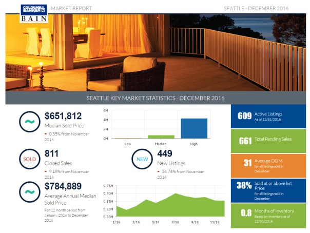 market2-1024x770 Seattle Market Update (December 2016)