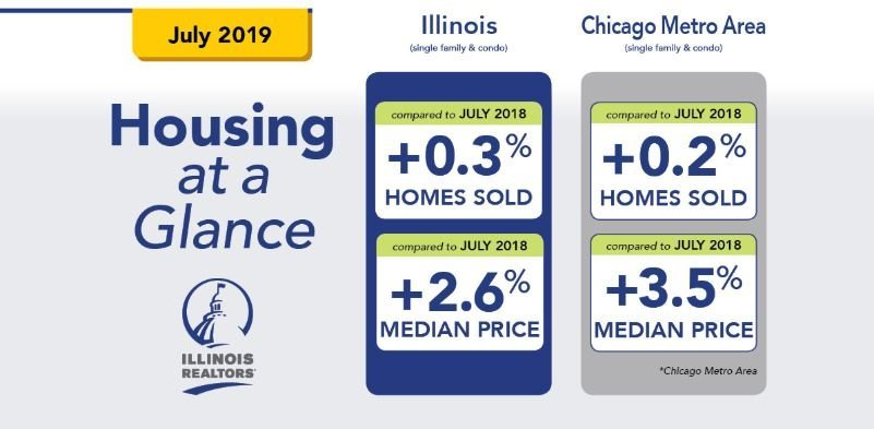Chicago real estate market july performance
