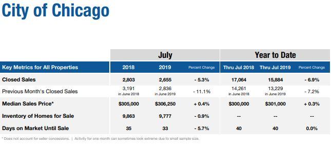 Chicago City real estate market July 2019