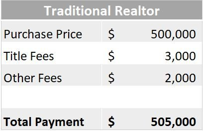 traditional realtors commission too high