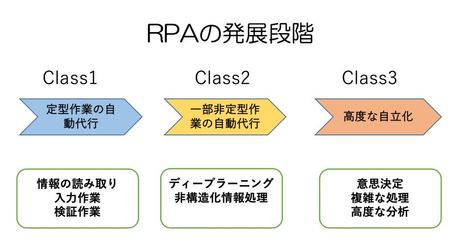 RPAの導入 何に気をつければいい?