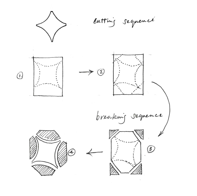 Cutting and breaking sequence (but NOT a cutline for the glass itself - excuse the rough drawing!)