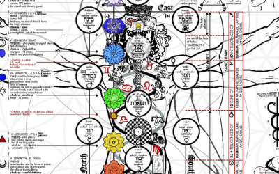 THE OCCULT ANATOMY OF MAN