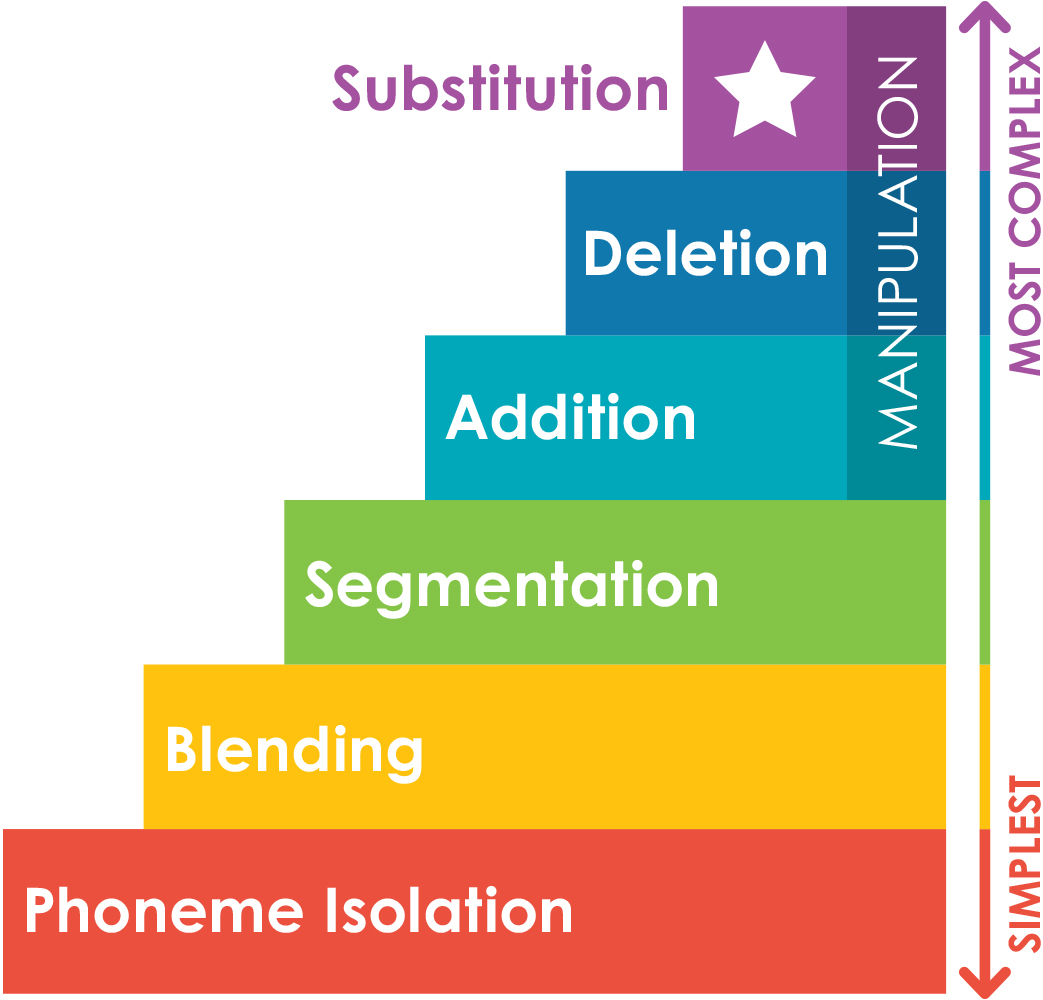 Six Layers Of Phonemic Awareness