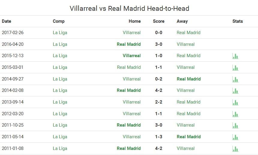 Villarreal-RM intalniri directe