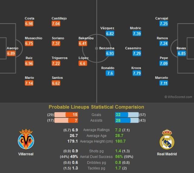 Villarreal - RM posibil 11