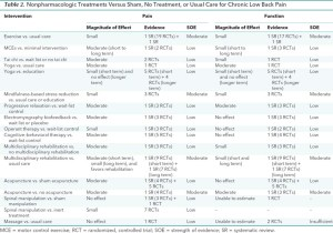 Nonpharmacologic Treatments Versus Sham, No Treatment or Usual Care for Low Back Pain. Courtesy Annals of Internal Medicine