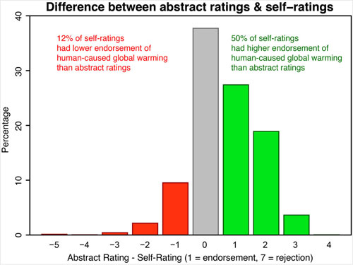 Difference between abstract ratings and author ratings