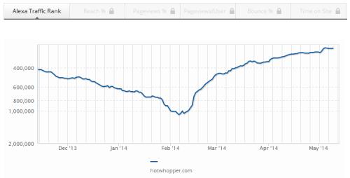 Hotwhopper Alexa ranking