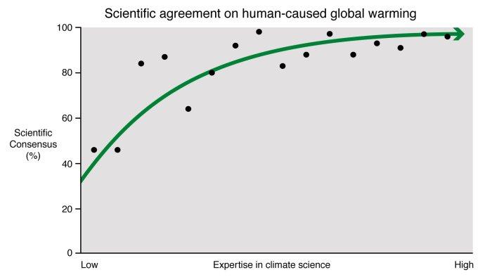 Level of consensus on AGW versus expertise across different studies (Cook 2016).