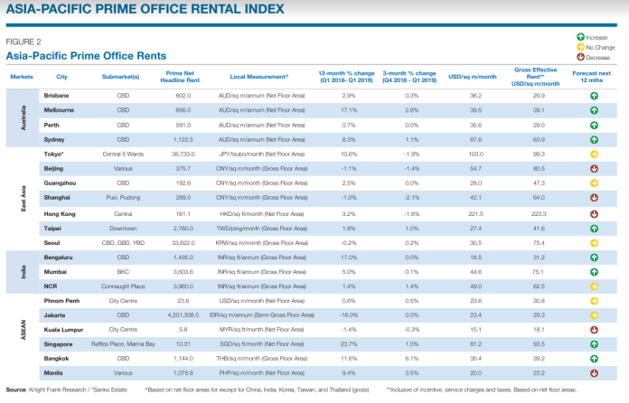 ASIA-PACIFIC PRIME OFFICE RENTAL INDEX/ Knight Frank
