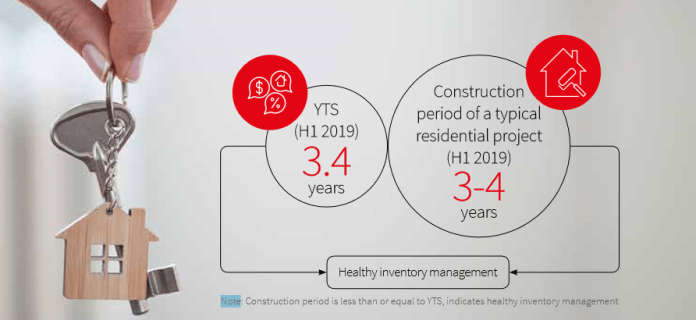 India Residential Market Update:  H1 2019 By JLL