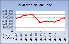 SOCAL Home Sales