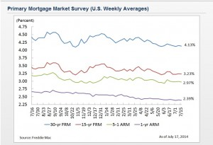 Mortgage Rate Survey July 17