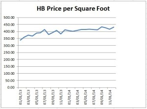 Price per Square Foot Chart for Huntington Beach homes sold in December 2014
