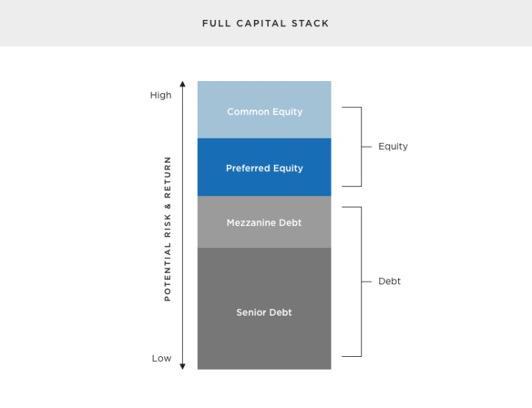 Capital Stack Image
