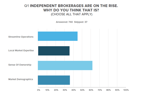 Independent brokerages are on the rise