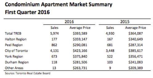 TREB Q1 2016 Sales Chart