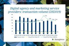 Total Digital Marketing M&A Deals 2011-Present
