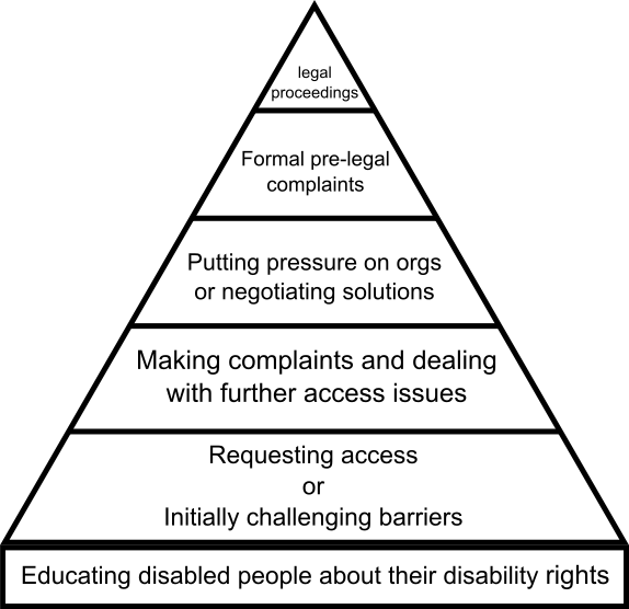 Pyramid diagram explaining the different layers of Reasonable Access's goals