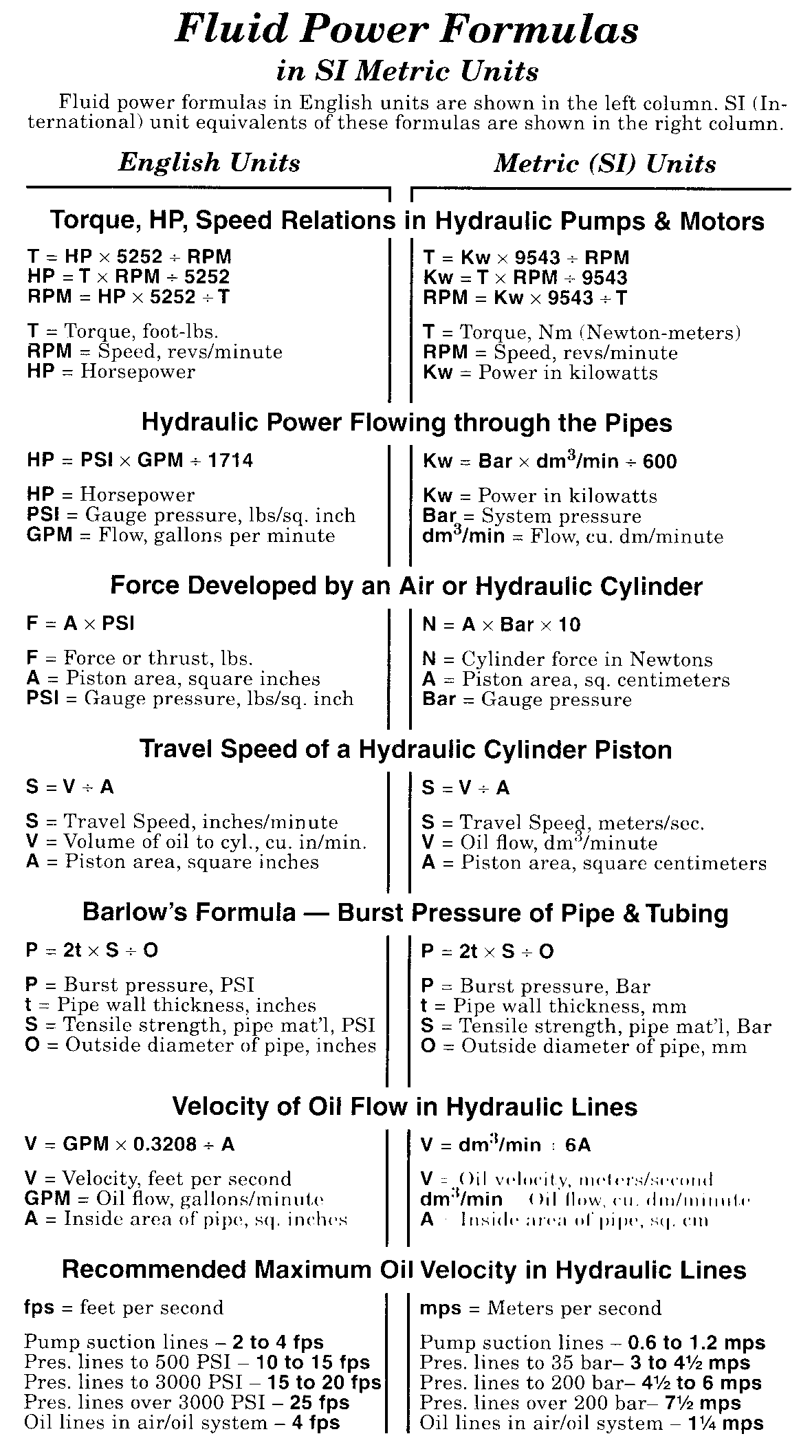 Hydraulic Cylinder Equations
