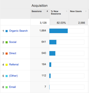 Google analytics acquisitions