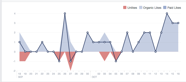 Understanding Analytics #3: Facebook Insights (2/6)