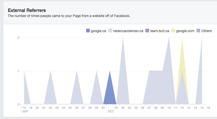 Understanding Analytics #3: Facebook Insights (4/6)