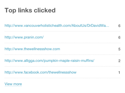 Report: Links Clicked