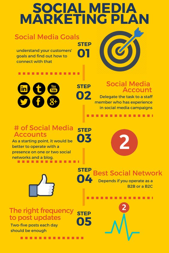 Creating A Social Media Marketing Plan Infographic  Rebeccacoleman