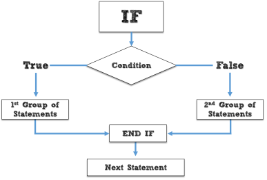 if then else conditional control statement in pl/sql by manish sharma