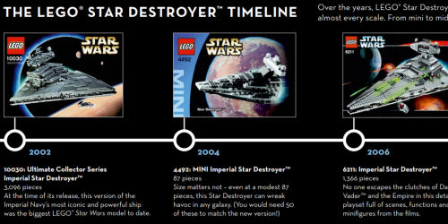 Timeline of LEGO Star Destroyers - Part I