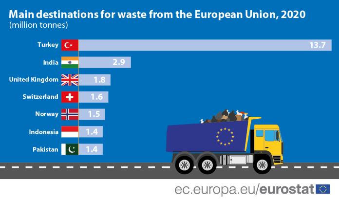 EU waste exports