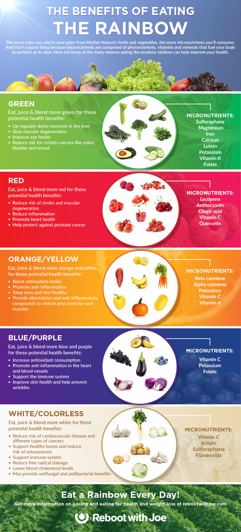 Benefits of Fruit and Vegetable Colors