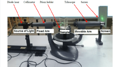 Photo of SPECTROMETER- DESCRIPTION, TYPES, USES, AND FUNCTIONS