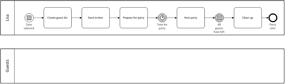 party process host swimlane