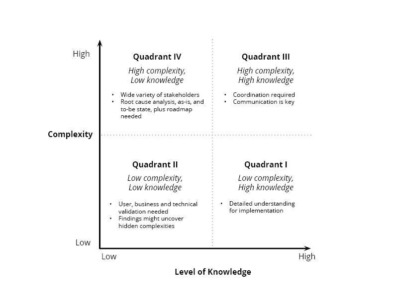 complexity-vs-knowledge-chart2