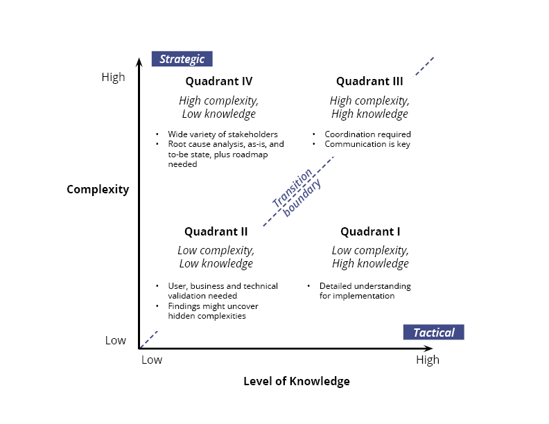 complexity-vs-knowledge-chart4