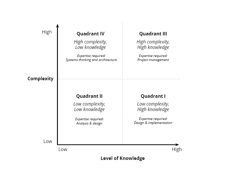 complexity-vs-knowledge-chart5
