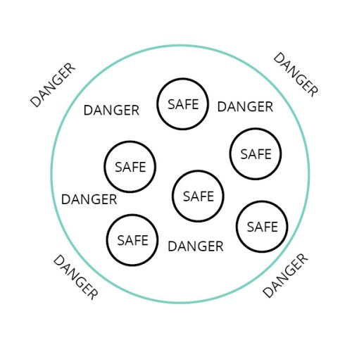 Problematic Circle of Safety